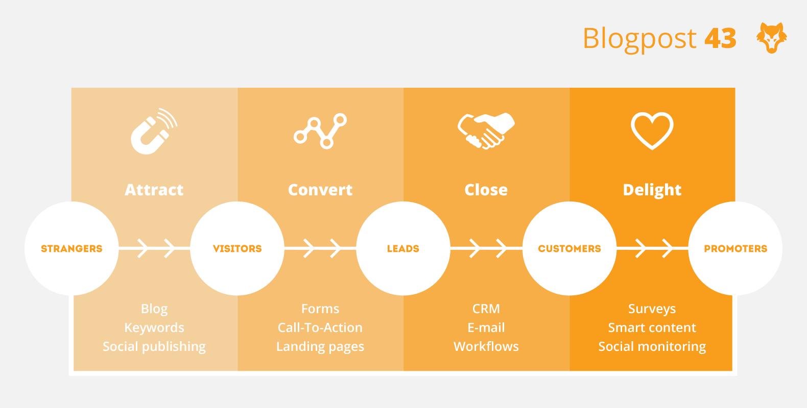 Wat is inbound marketing en waarom is het interessant voor jou