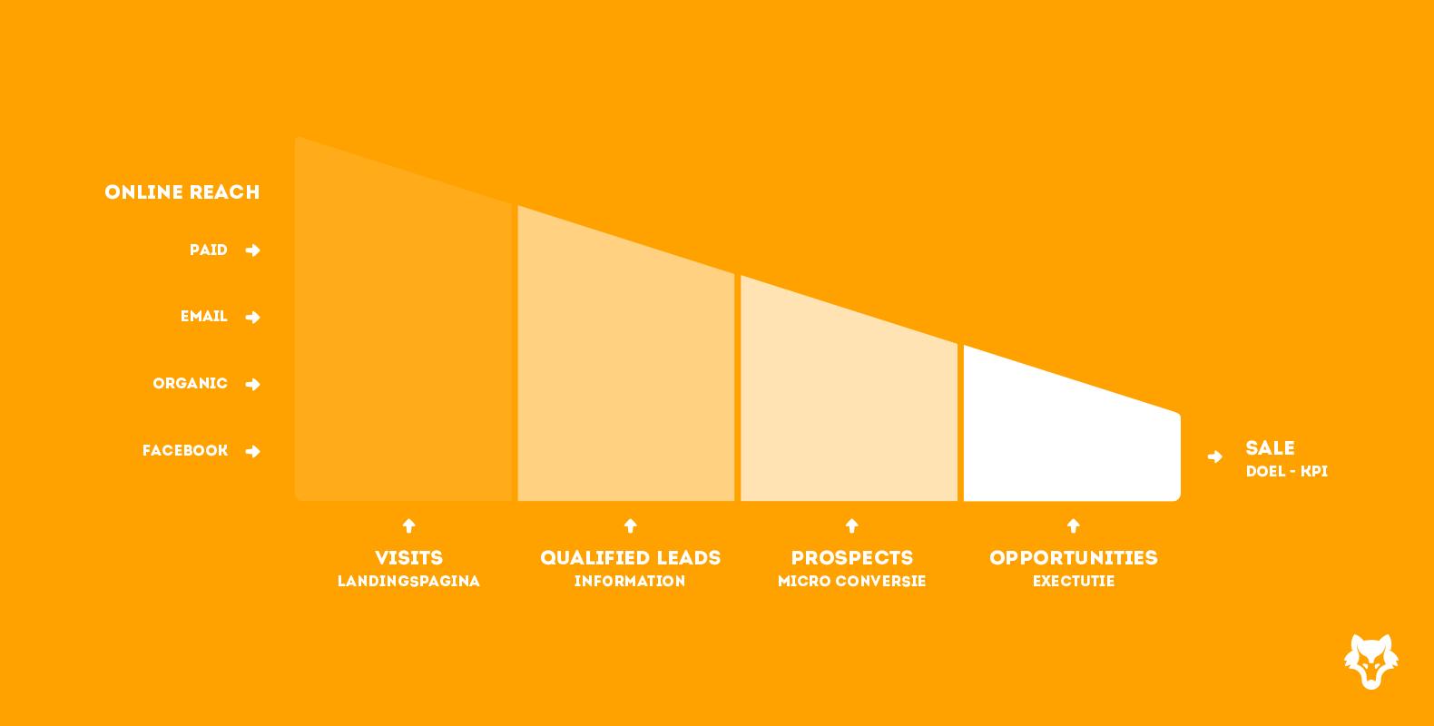 3 simpele design tips om je conversie te verhogen